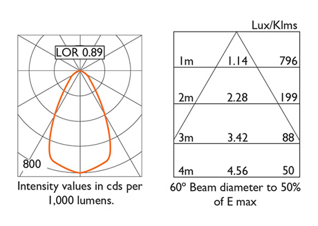 Photometry 60º Beam Distribution